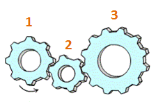 mechanical gears sample question