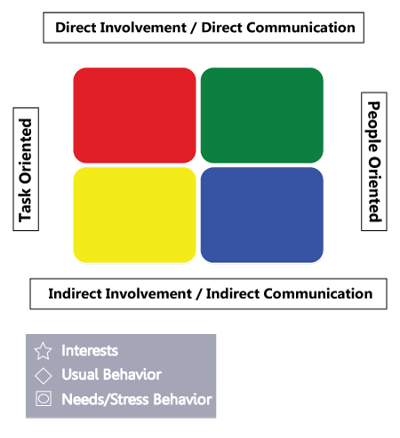 graphic regarding Red Blue Green Yellow Personality Test Printable titled Birkman Planning: Verify Data, Recommendations, Educate, Additional