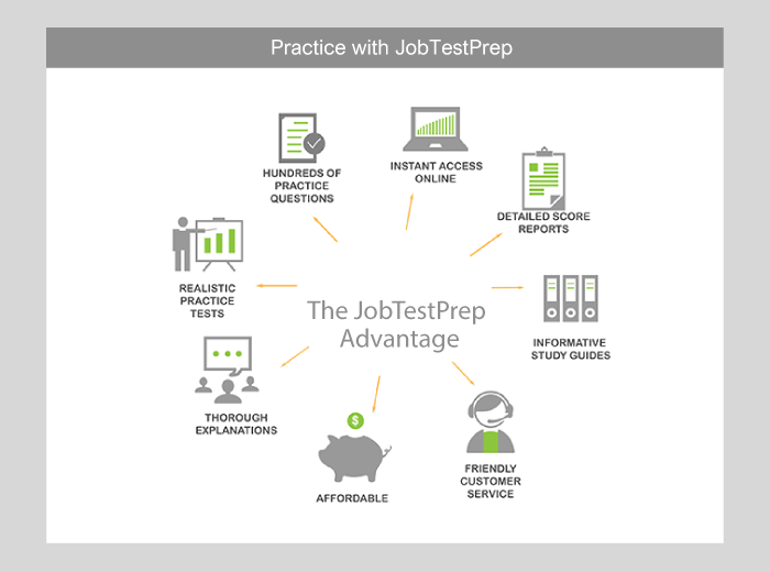Java Assessment Tests Preparation And Tips