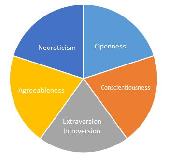 Big Five Personality Tests – Online Preparation - JobTestPrep