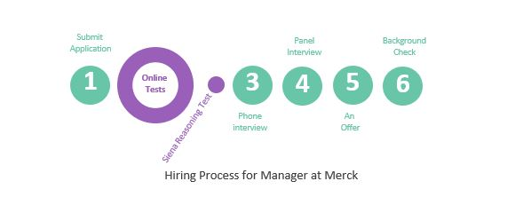 Merck_Manager_Hiring Process