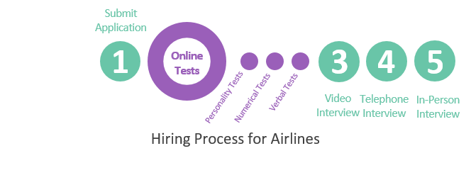 Hiring Process for Airlines Industry