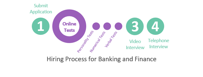 Hiring Process for Jobs in the Banking and Finance