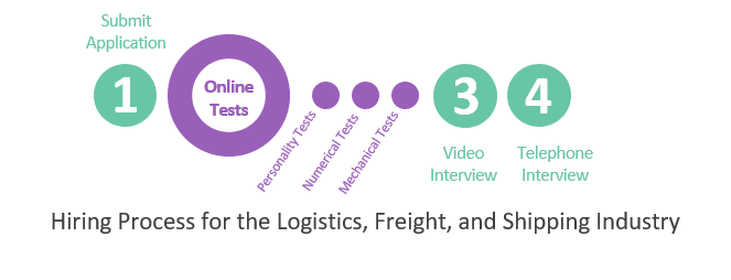 Hiring Process for the Logistics, Freight, and Shipping Industry Jobs