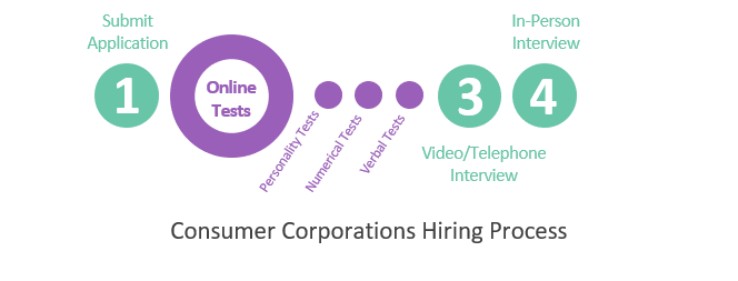 Consumer Corporations Hiring Process