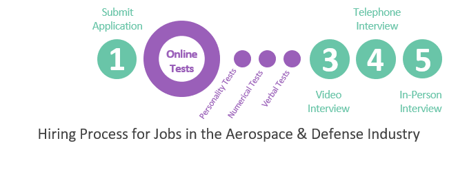 Hiring Process for Jobs in the Aerospace & Defence Industry