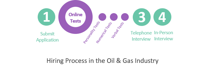 Hiring Process in the Oil & Gas Inudstry