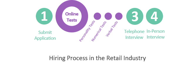 Hiring Process in the Retail Industry