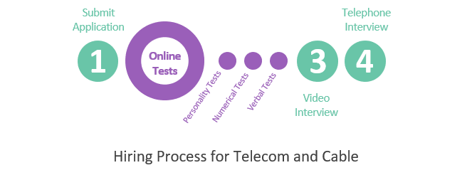 Hiring Process for Telecom and Cable Industry
