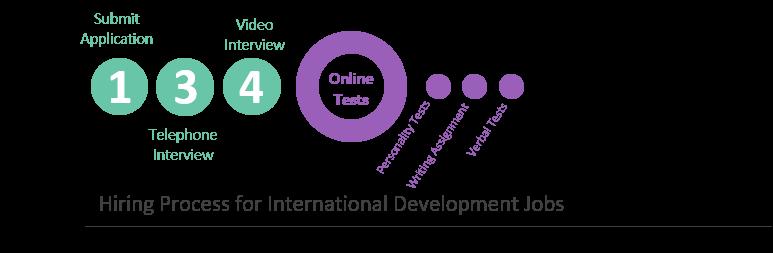 International Development Interview Prep - JobTestPrep