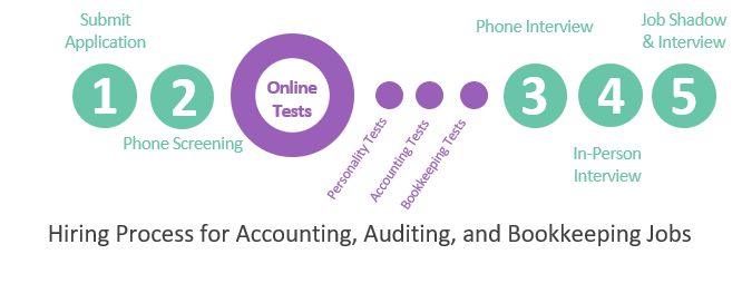 Prepare for Accounting, Auditing, and Bookkeeping Tests - JobTestPrep