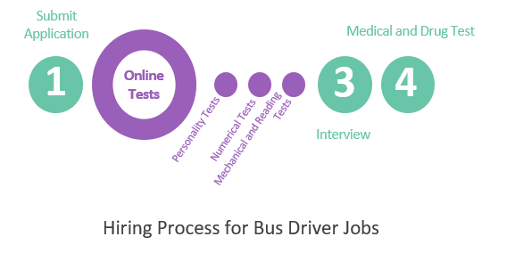 Prepare for Bus Driver Assessment Tests