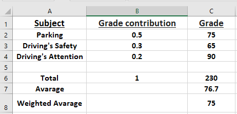 Free Excel Test Sample Questions