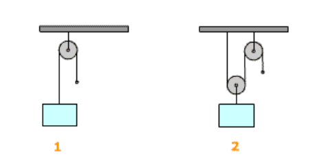 EIAT Wheels and Pulleys - Sample Question image