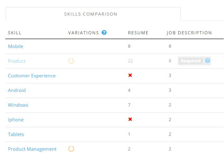 customize and perfect your resume for the job you want