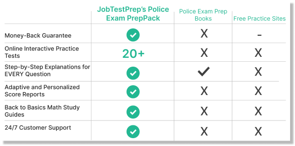 Police Exam Free Practice Test And Prep